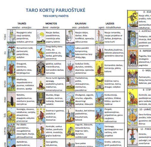 Taro kortų paruoštukė